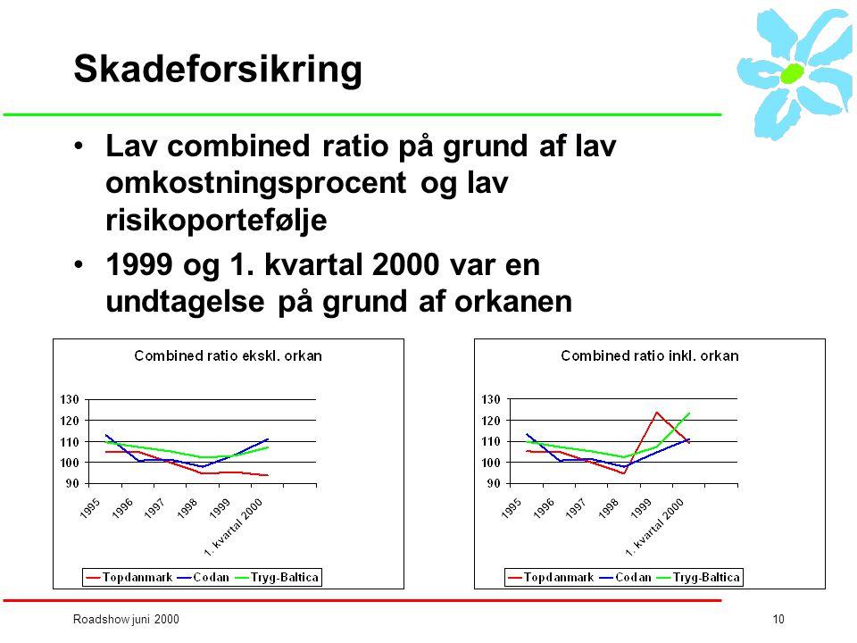 Roadshow juni 200010 Skadeforsikring •Lav combined ratio på grund af lav omkostningsprocent og lav risikoportefølje •1999 og 1.