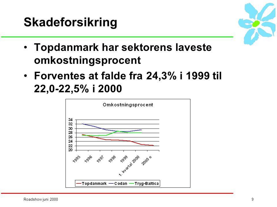 Roadshow juni 20009 Skadeforsikring •Topdanmark har sektorens laveste omkostningsprocent •Forventes at falde fra 24,3% i 1999 til 22,0-22,5% i 2000