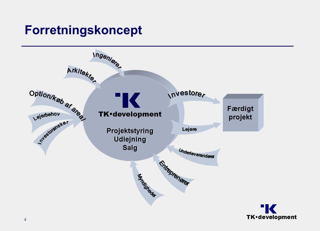 TK•development 4 Forretningskoncept Projektstyring Udlejning Salg Projektstyring Udlejning Salg Færdigt projekt TK•development