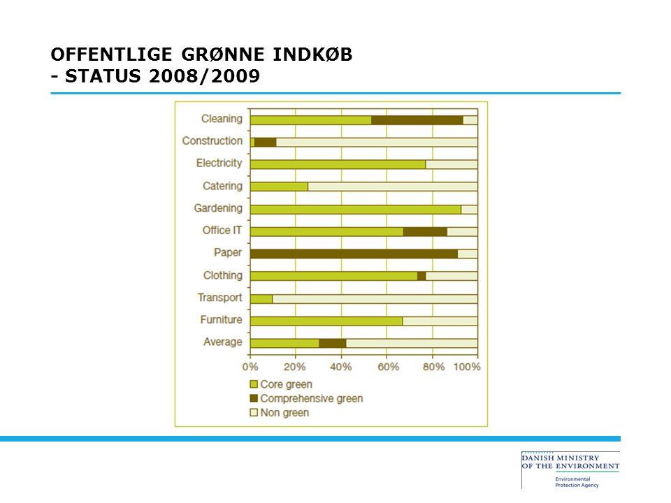 OFFENTLIGE GRØNNE INDKØB - STATUS 2008/2009