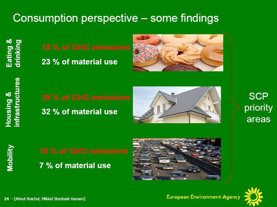 Credible environmental instruments  Fgur med enderne