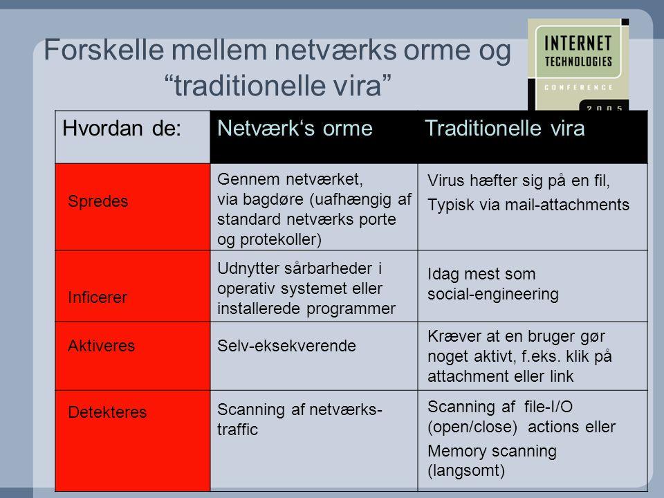 Forskelle mellem netværks orme og traditionelle vira Hvordan de:Netværk's ormeTraditionelle vira Udnytter sårbarheder i operativ systemet eller installerede programmer Idag mest som social-engineering Inficerer Spredes Gennem netværket, via bagdøre (uafhængig af standard netværks porte og protekoller) Virus hæfter sig på en fil, Typisk via mail-attachments AktiveresSelv-eksekverende Kræver at en bruger gør noget aktivt, f.eks.