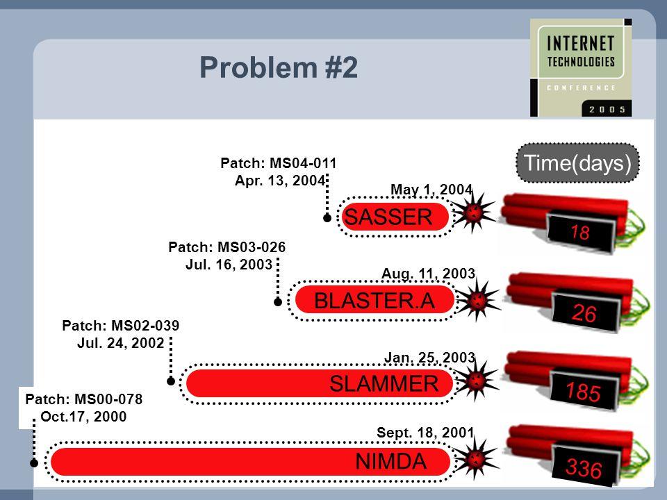 BLASTER.A Aug. 11, 2003 Patch: MS03-026 Jul. 16, 2003 SLAMMER NIMDA Patch: MS02-039 Jul.