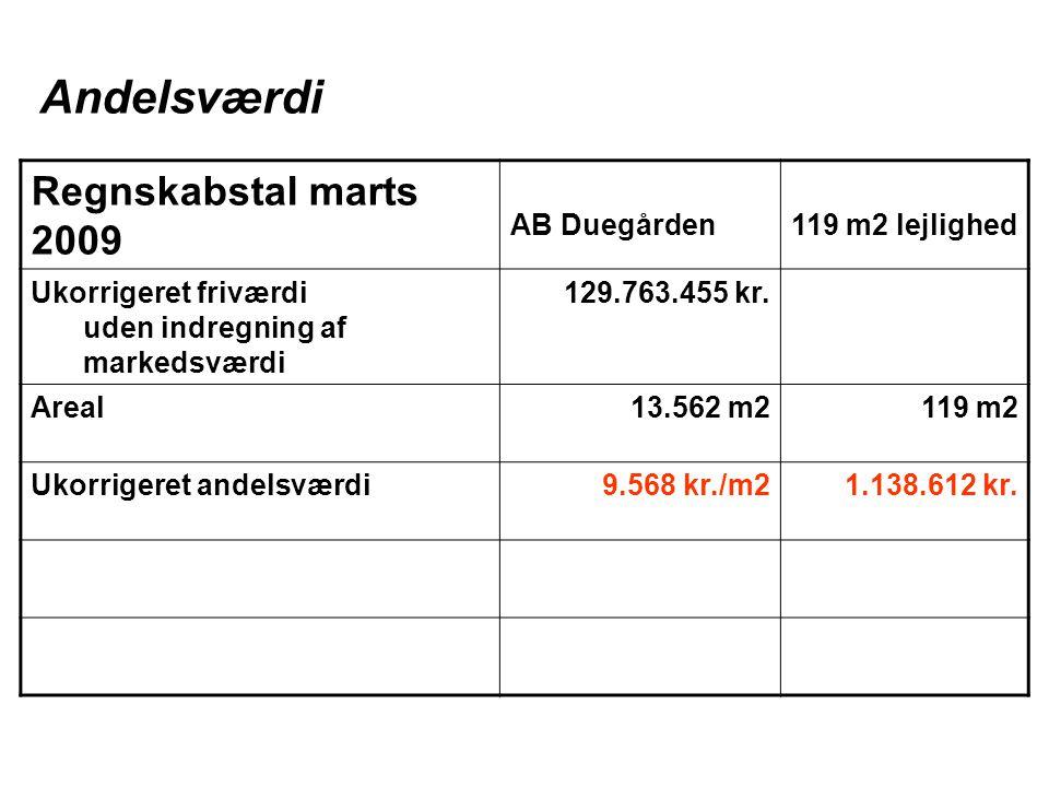 Regnskabstal marts 2009 AB Duegården119 m2 lejlighed Ukorrigeret friværdi uden indregning af markedsværdi 129.763.455 kr.