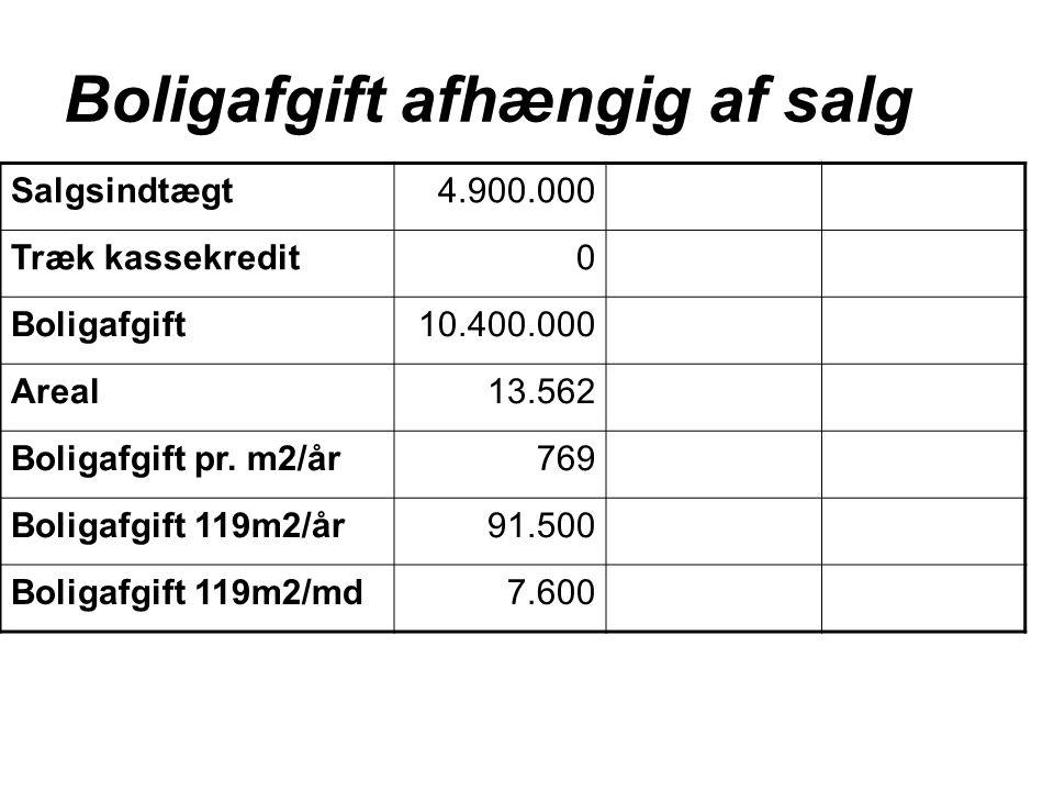Boligafgift afhængig af salg Salgsindtægt 4.900.000 Træk kassekredit0 Boligafgift10.400.000 Areal13.562 Boligafgift pr.