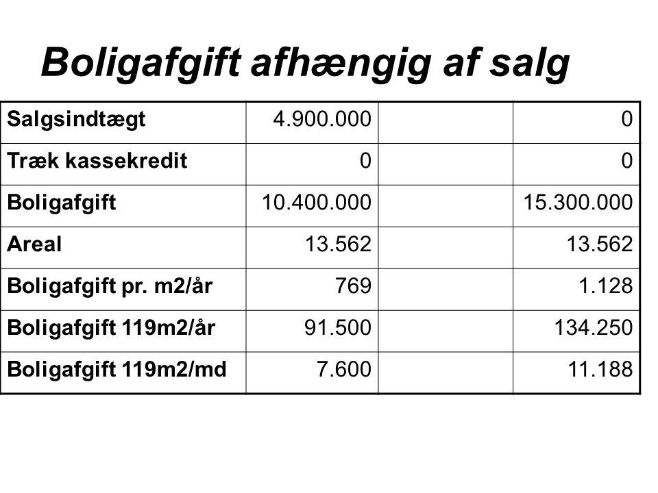 Boligafgift afhængig af salg Salgsindtægt 4.900.0000 Træk kassekredit00 Boligafgift10.400.00015.300.000 Areal13.562 Boligafgift pr.