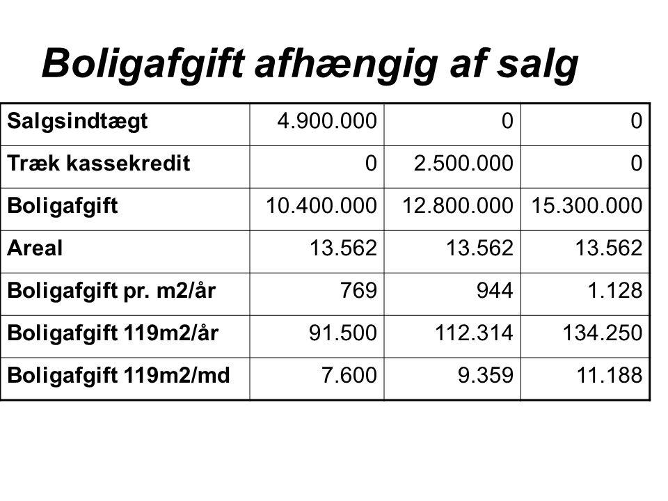 Boligafgift afhængig af salg Salgsindtægt 4.900.00000 Træk kassekredit02.500.0000 Boligafgift10.400.00012.800.00015.300.000 Areal13.562 Boligafgift pr.
