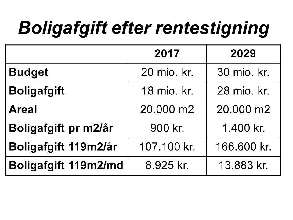 Boligafgift efter rentestigning 20172029 Budget20 mio.