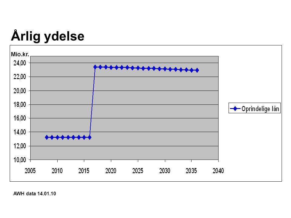 Årlig ydelse Mio.kr. AWH data 14.01.10