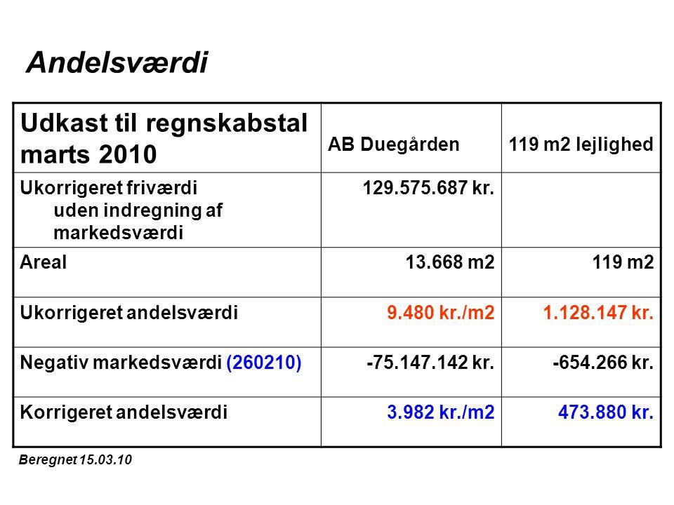 Udkast til regnskabstal marts 2010 AB Duegården119 m2 lejlighed Ukorrigeret friværdi uden indregning af markedsværdi 129.575.687 kr.