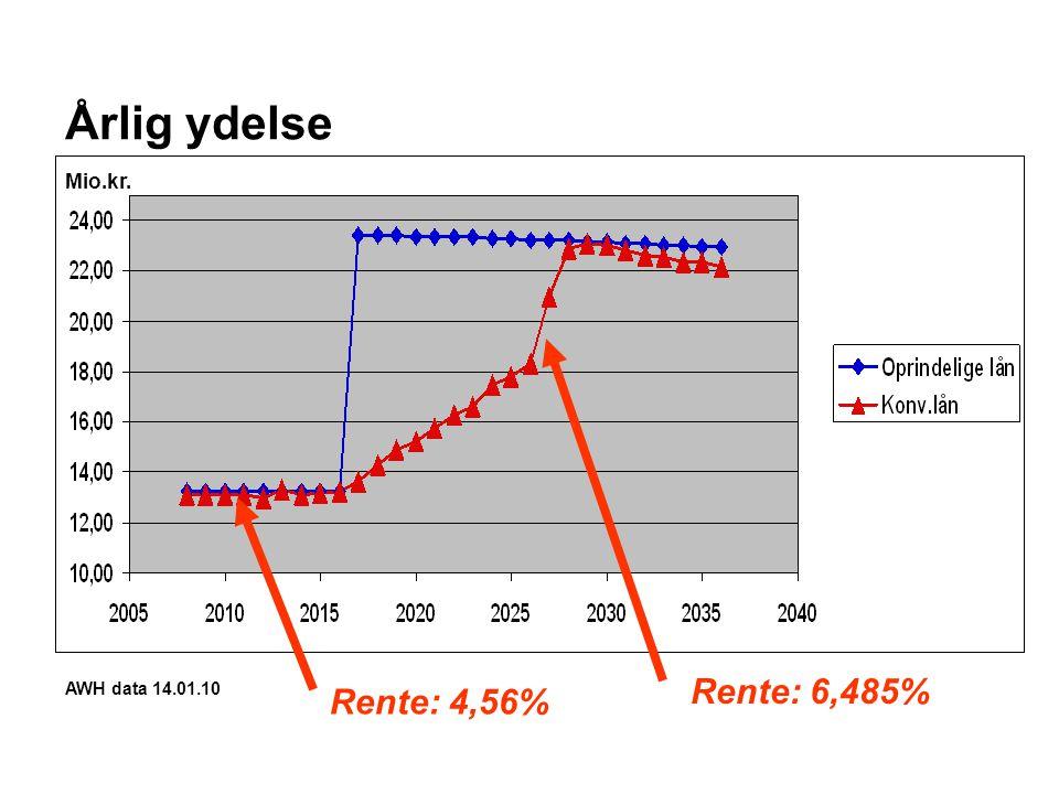 Mi o.k r. Årlig ydelse AWH data 14.01.10 Mio.kr. Rente: 4,56% Rente: 6,485%