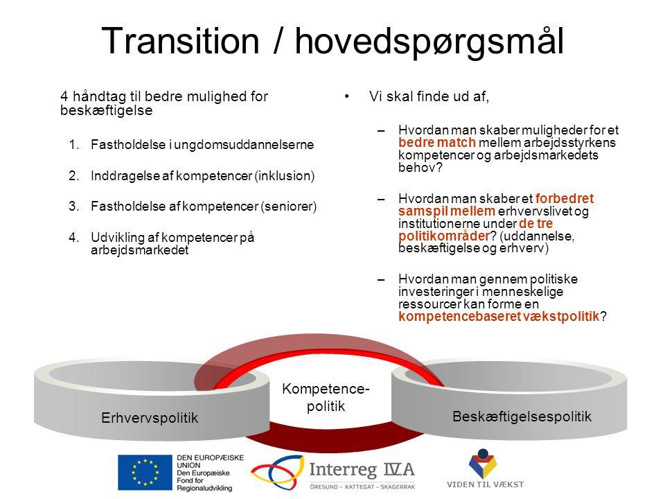 VIDEN TIL VÆKST Transition / hovedspørgsmål 4 håndtag til bedre mulighed for beskæftigelse 1.Fastholdelse i ungdomsuddannelserne 2.Inddragelse af kompetencer (inklusion) 3.Fastholdelse af kompetencer (seniorer) 4.Udvikling af kompetencer på arbejdsmarkedet •Vi skal finde ud af, –Hvordan man skaber muligheder for et bedre match mellem arbejdsstyrkens kompetencer og arbejdsmarkedets behov.