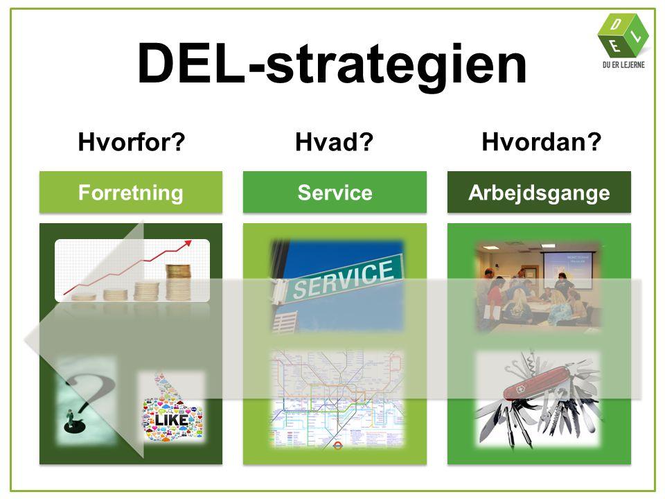 DEL-strategien Hvorfor?Hvad? Hvordan? Forretning Service Arbejdsgange