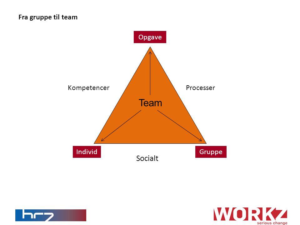 Team Opgave IndividGruppe Socialt ProcesserKompetencer Fra gruppe til team