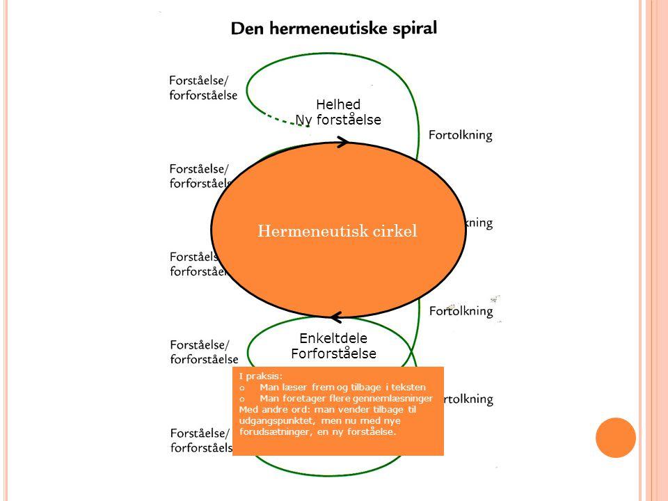 Hermeneutisk cirkel Helhed Ny forståelse Enkeltdele Forforståelse I praksis: o Man læser frem og tilbage i teksten o Man foretager flere gennemlæsning