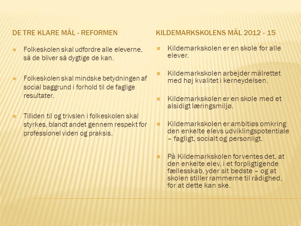 DE TRE KLARE MÅL - REFORMENKILDEMARKSKOLENS MÅL 2012 - 15  Folkeskolen skal udfordre alle eleverne, så de bliver så dygtige de kan.