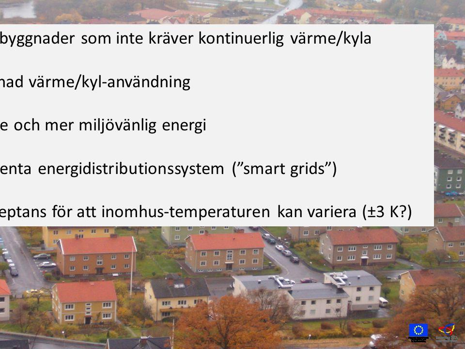 Tunga byggnader som inte kräver kontinuerlig värme/kyla Utjämnad värme/kyl-användning Billigare och mer miljövänlig energi Intelligenta energidistributionssystem ( smart grids ) En acceptans för att inomhus-temperaturen kan variera (±3 K )