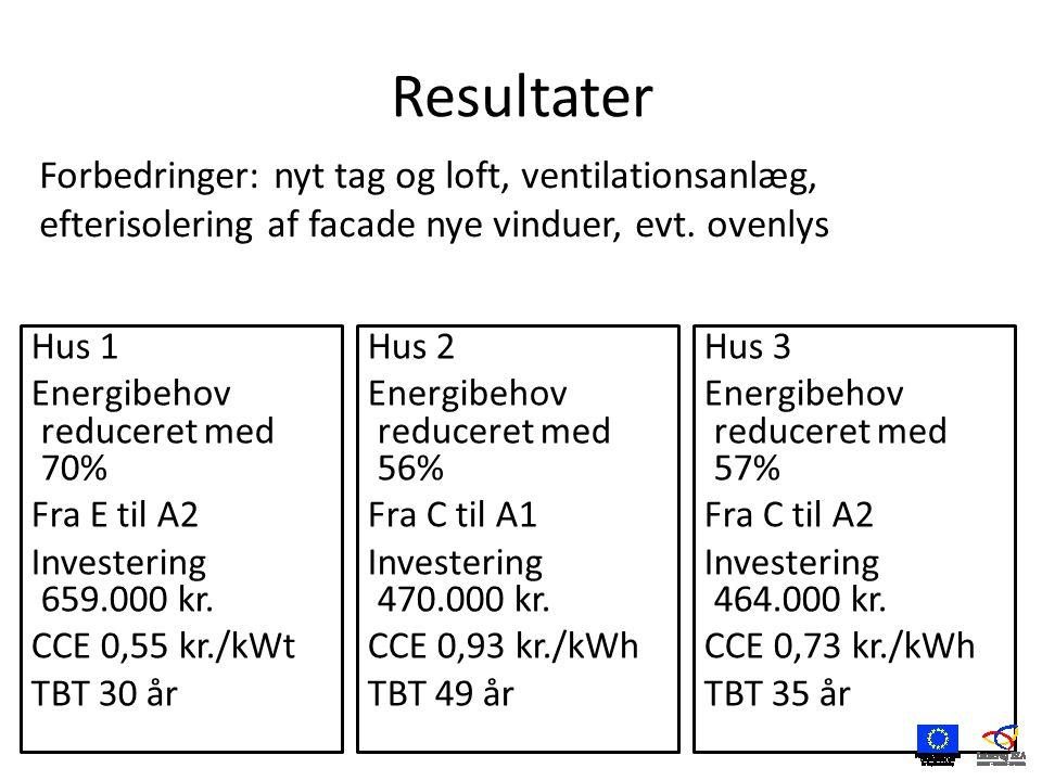 Resultater Hus 2 Energibehov reduceret med 56% Fra C til A1 Investering 470.000 kr.