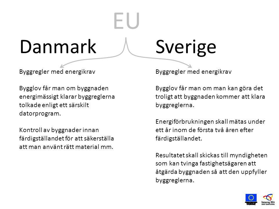 Danmark Byggregler med energikrav Bygglov får man om byggnaden energimässigt klarar byggreglerna tolkade enligt ett särskilt datorprogram.
