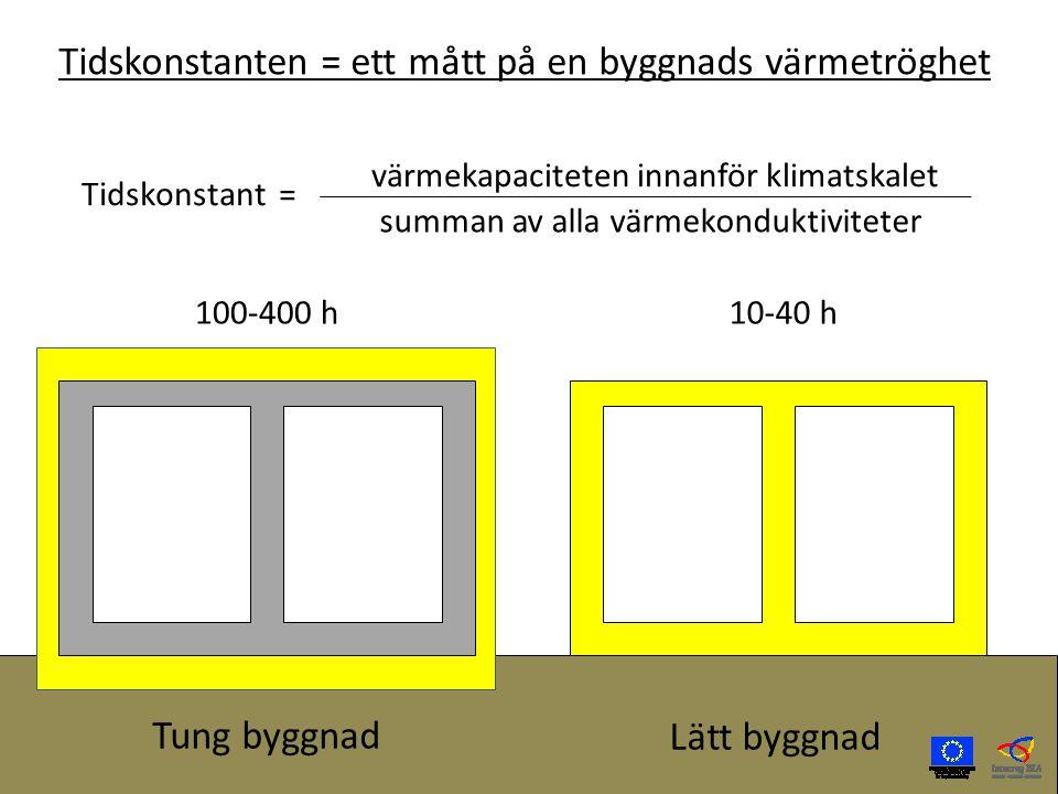 Tidskonstant = värmekapaciteten innanför klimatskalet summan av alla värmekonduktiviteter 100-400 h10-40 h Tidskonstanten = ett mått på en byggnads värmetröghet Tung byggnad Lätt byggnad