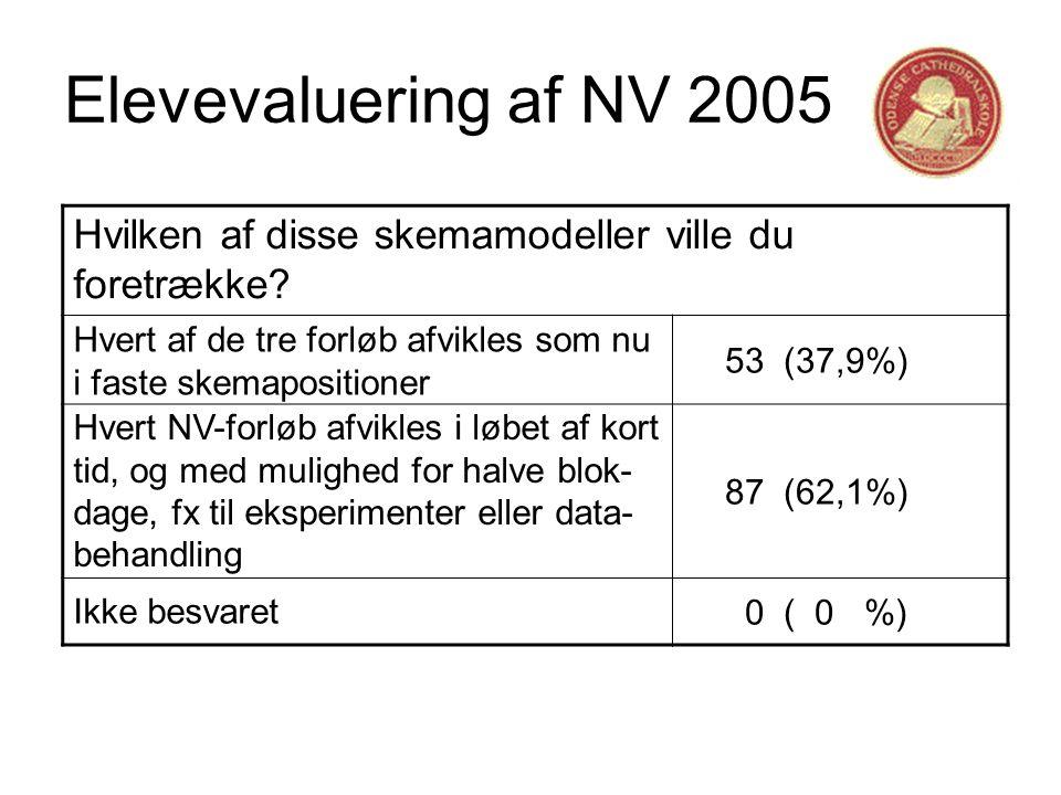Elevevaluering af NV 2005 Hvilken af disse skemamodeller ville du foretrække.