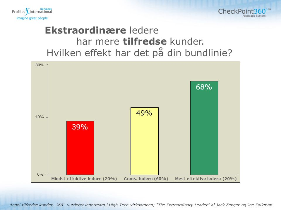 - 3 - © 2008Autorisationskursus Checkpoint 80% 40% 0% Mindst effektive ledere (20%)Gnms.