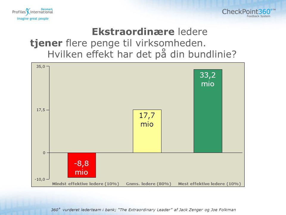 - 4 - © 2008Autorisationskursus Checkpoint Ekstraordinære ledere tjener flere penge til virksomheden.
