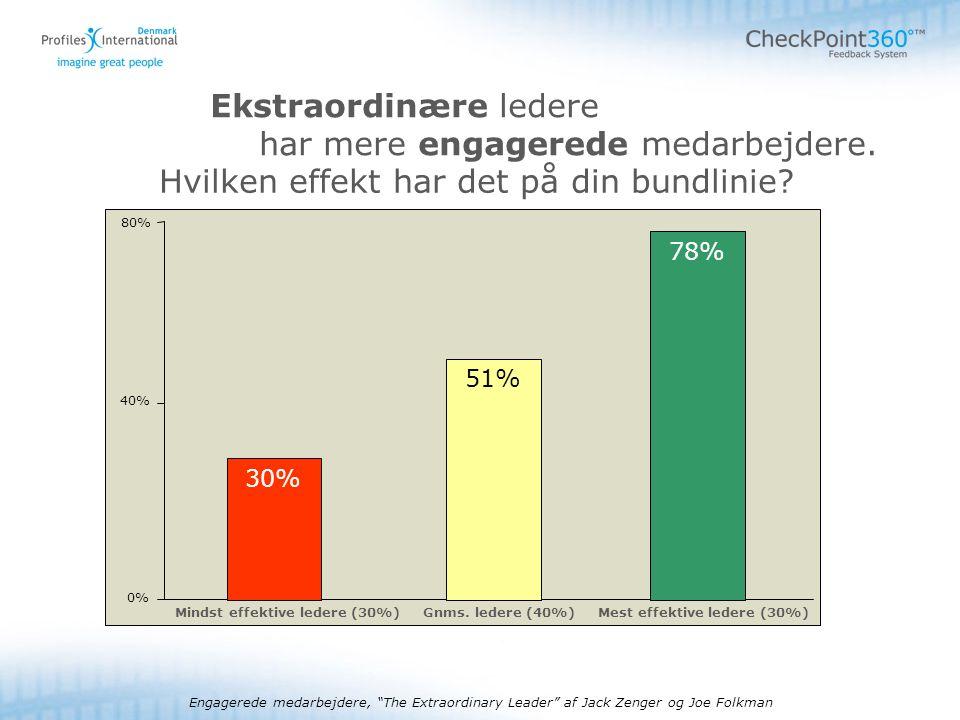 - 5 - © 2008Autorisationskursus Checkpoint Ekstraordinære ledere har mere engagerede medarbejdere.