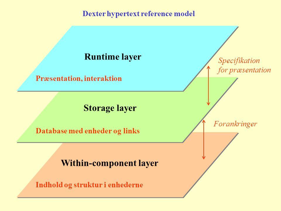 Within-component layer Storage layer Runtime layer Dexter hypertext reference model Præsentation, interaktion Database med enheder og links Indhold og struktur i enhederne Specifikation for præsentation Forankringer