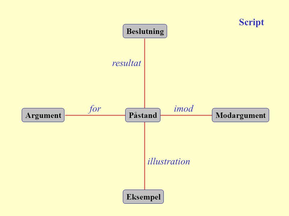 Beslutning Påstand Eksempel ModargumentArgument resultat illustration forimod Script