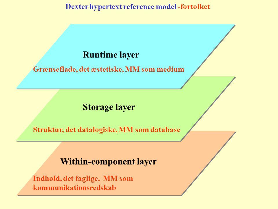 Within-component layer Storage layer Runtime layer Dexter hypertext reference model -fortolket Grænseflade, det æstetiske, MM som medium Struktur, det datalogiske, MM som database Indhold, det faglige, MM som kommunikationsredskab
