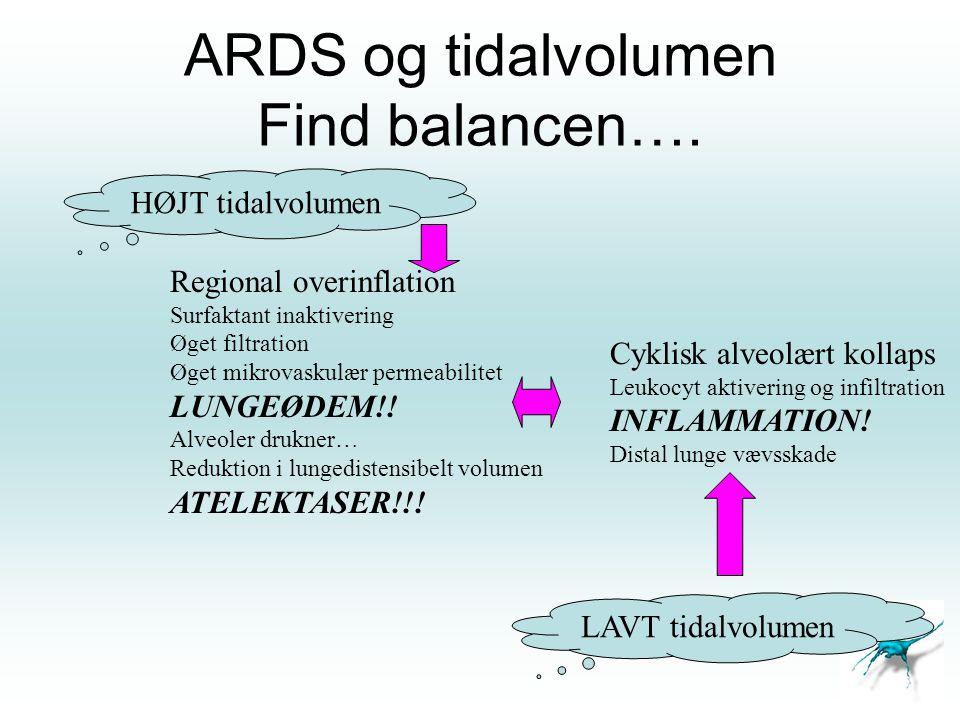 ARDS og tidalvolumen Find balancen…. HØJT tidalvolumen LAVT tidalvolumen Regional overinflation Surfaktant inaktivering Øget filtration Øget mikrovask