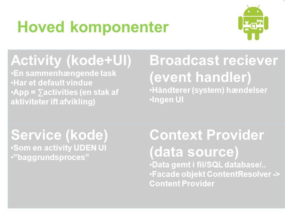 Hoved komponenter Activity (kode+UI) •En sammenhængende task •Har et default vindue •App = ∑activities (en stak af aktiviteter ift afvikling) Broadcast reciever (event handler) •Håndterer (system) hændelser •Ingen UI Service (kode) •Som en activity UDEN UI • baggrundsproces Context Provider (data source) •Data gemt i fil/SQL database/..