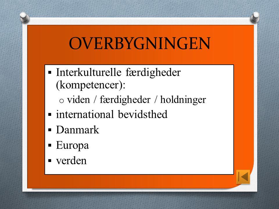 OVERBYGNINGEN  Interkulturelle færdigheder (kompetencer): o viden / færdigheder / holdninger  international bevidsthed  Danmark  Europa  verden