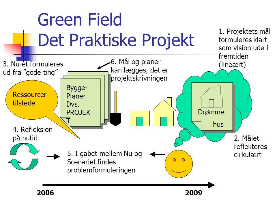 Green Field Det Praktiske Projekt Drømme- hus Ressourcer tilstede Bygge- Planer Dvs.