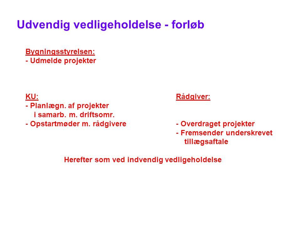 Udvendig vedligeholdelse - forløb Bygningsstyrelsen: - Udmelde projekter KU:Rådgiver: - Planlægn.