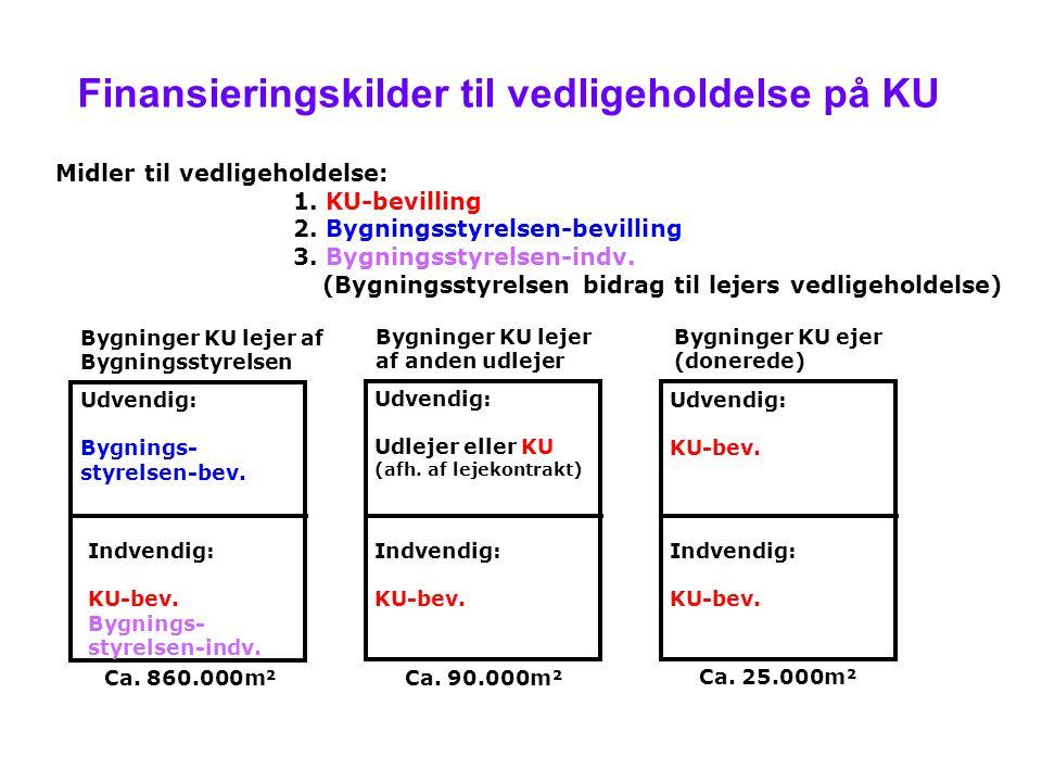 Midler til vedligeholdelse: 1. KU-bevilling 2. Bygningsstyrelsen-bevilling 3.
