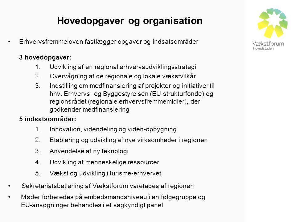 Hovedopgaver og organisation •Erhvervsfremmeloven fastlægger opgaver og indsatsområder 3 hovedopgaver: 1.Udvikling af en regional erhvervsudviklingsstrategi 2.Overvågning af de regionale og lokale vækstvilkår 3.Indstilling om medfinansiering af projekter og initiativer til hhv.
