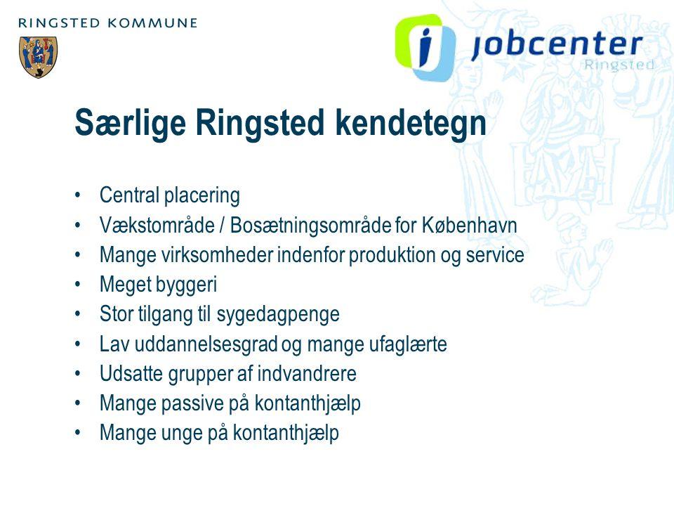 Særlige Ringsted kendetegn •Central placering •Vækstområde / Bosætningsområde for København •Mange virksomheder indenfor produktion og service •Meget byggeri •Stor tilgang til sygedagpenge •Lav uddannelsesgrad og mange ufaglærte •Udsatte grupper af indvandrere •Mange passive på kontanthjælp •Mange unge på kontanthjælp