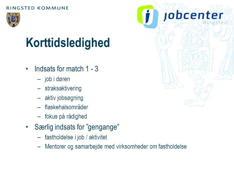Korttidsledighed •Indsats for match 1 - 3 –job i døren –straksaktivering –aktiv jobsøgning –flaskehalsområder –fokus på rådighed •Særlig indsats for gengange –fastholdelse i job / aktivitet –Mentorer og samarbejde med virksomheder om fastholdelse