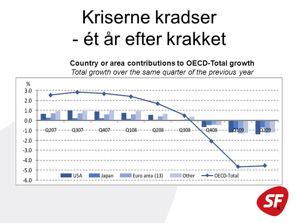 4 Kriserne kradser - ét år efter krakket Country or area contributions to OECD-Total growth Total growth over the same quarter of the previous year