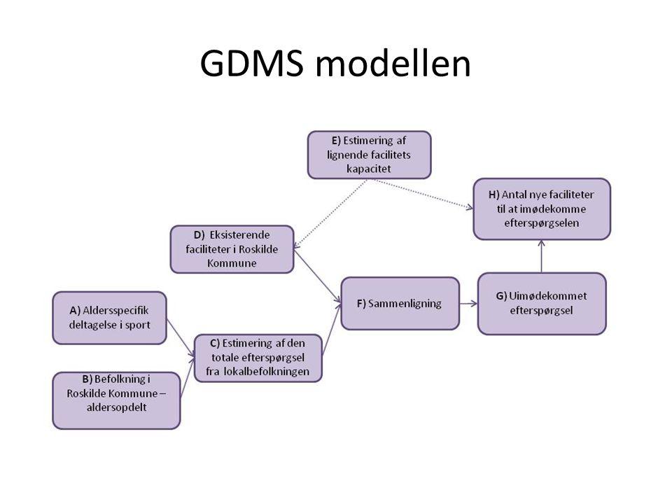 GDMS modellen