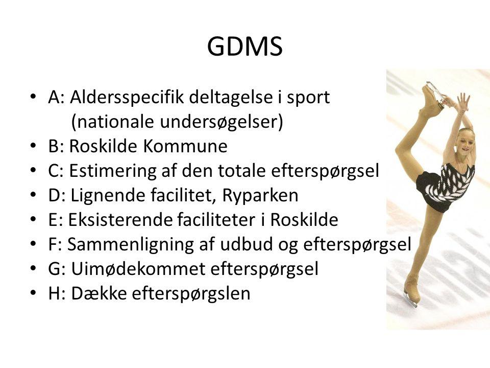 GDMS • A: Aldersspecifik deltagelse i sport (nationale undersøgelser) • B: Roskilde Kommune • C: Estimering af den totale efterspørgsel • D: Lignende facilitet, Ryparken • E: Eksisterende faciliteter i Roskilde • F: Sammenligning af udbud og efterspørgsel • G: Uimødekommet efterspørgsel • H: Dække efterspørgslen