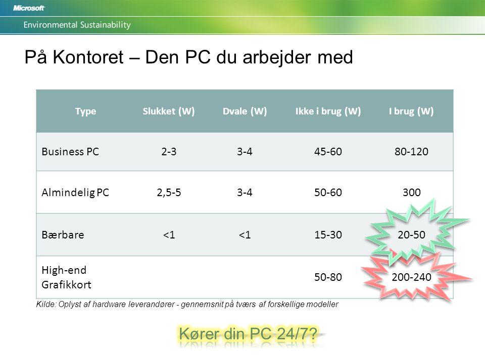 På Kontoret – Den PC du arbejder med TypeSlukket (W)Dvale (W)Ikke i brug (W)I brug (W) Business PC2-33-445-6080-120 Almindelig PC2,5-53-450-60300 Bærbare<1 15-3020-50 High-end Grafikkort 50-80200-240 Kilde: Oplyst af hardware leverandører - gennemsnit på tværs af forskellige modeller