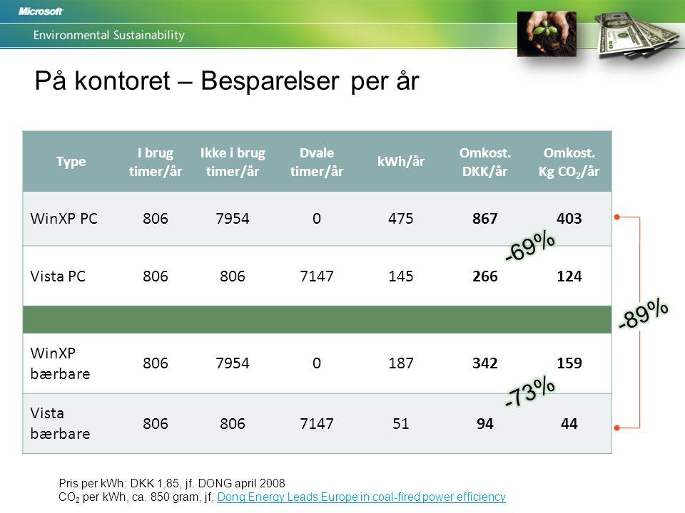 På kontoret – Besparelser per år Type I brug timer/år Ikke i brug timer/år Dvale timer/år kWh/år Omkost.