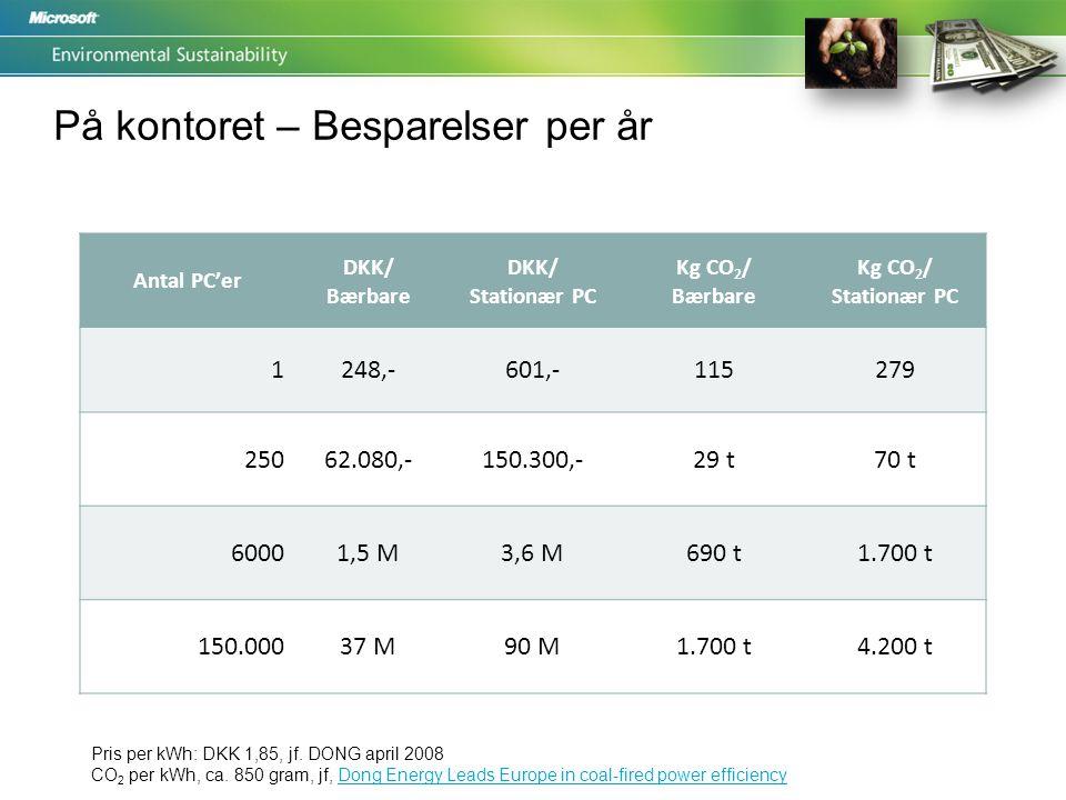 På kontoret – Besparelser per år Antal PC'er DKK/ Bærbare DKK/ Stationær PC Kg CO 2 / Bærbare Kg CO 2 / Stationær PC 1248,-601,-115279 25062.080,-150.300,-29 t70 t 60001,5 M3,6 M690 t1.700 t 150.00037 M90 M1.700 t4.200 t Pris per kWh: DKK 1,85, jf.