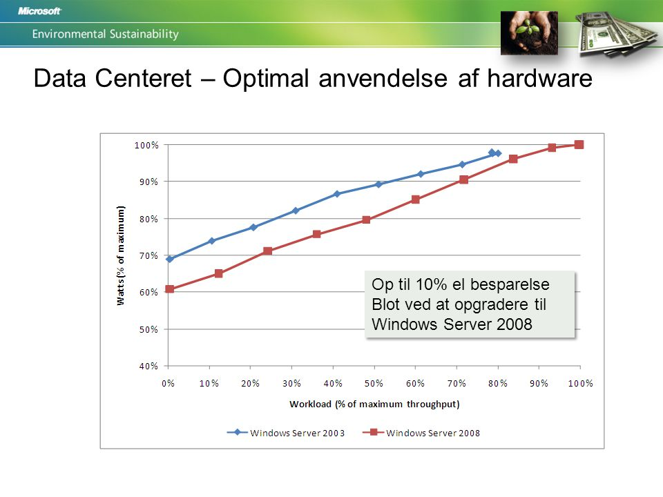 Data Centeret – Optimal anvendelse af hardware Op til 10% el besparelse Blot ved at opgradere til Windows Server 2008 Op til 10% el besparelse Blot ved at opgradere til Windows Server 2008