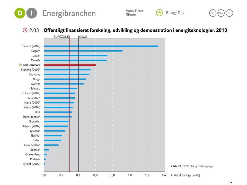 Energy Day 22..nov. 12 Hans Peter Slente 14