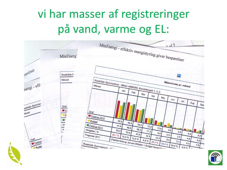vi har masser af registreringer på vand, varme og EL: