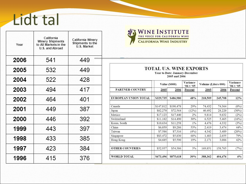 Lidt tal Year California Winery Shipments to All Markets in the U.S.